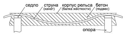 Полужёсткая неразрезная путевая структура