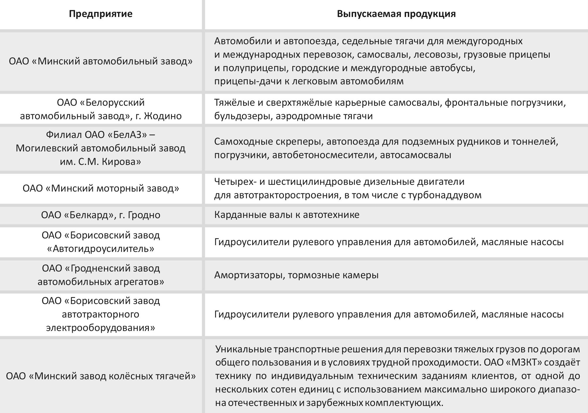 Основные предприятия автомобилестроения в Республике Беларусь