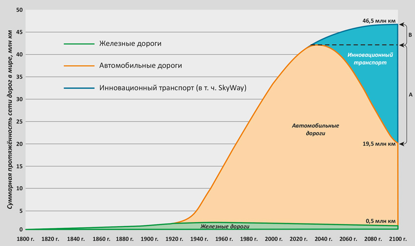 Прогноз развития мировой транспортной отрасли до 2100 г