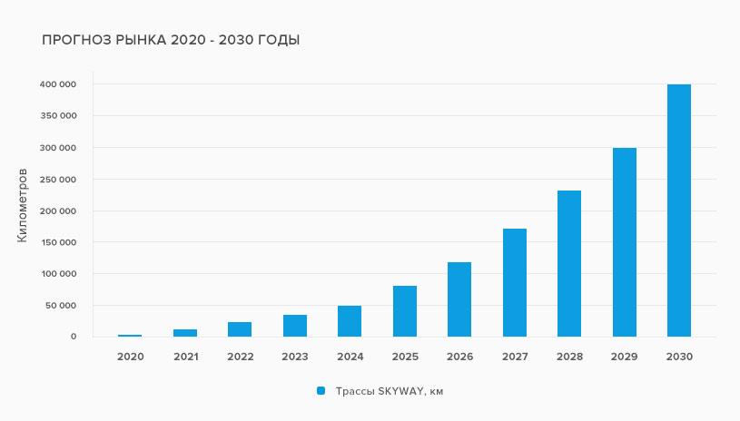 прогноз рынка 2020-2030