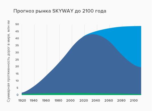 prognoz-rinka-skyway-do-2100