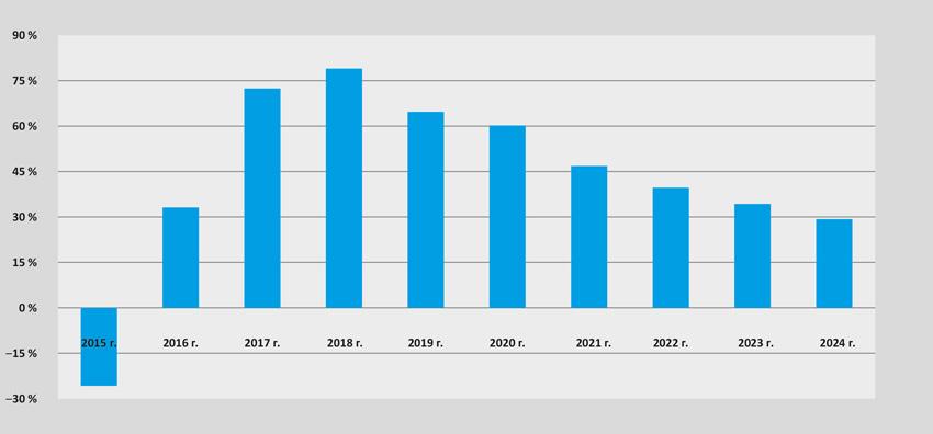Динамика рентабельности собственного капитала по годам, %