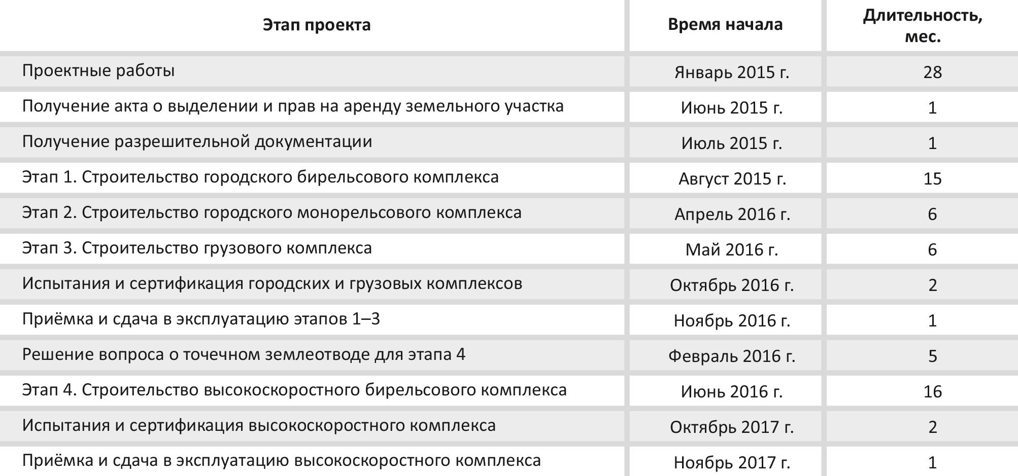 tablica-2.6-plan-meropriyatij-po-stroitelstvu-ekotexnoparka
