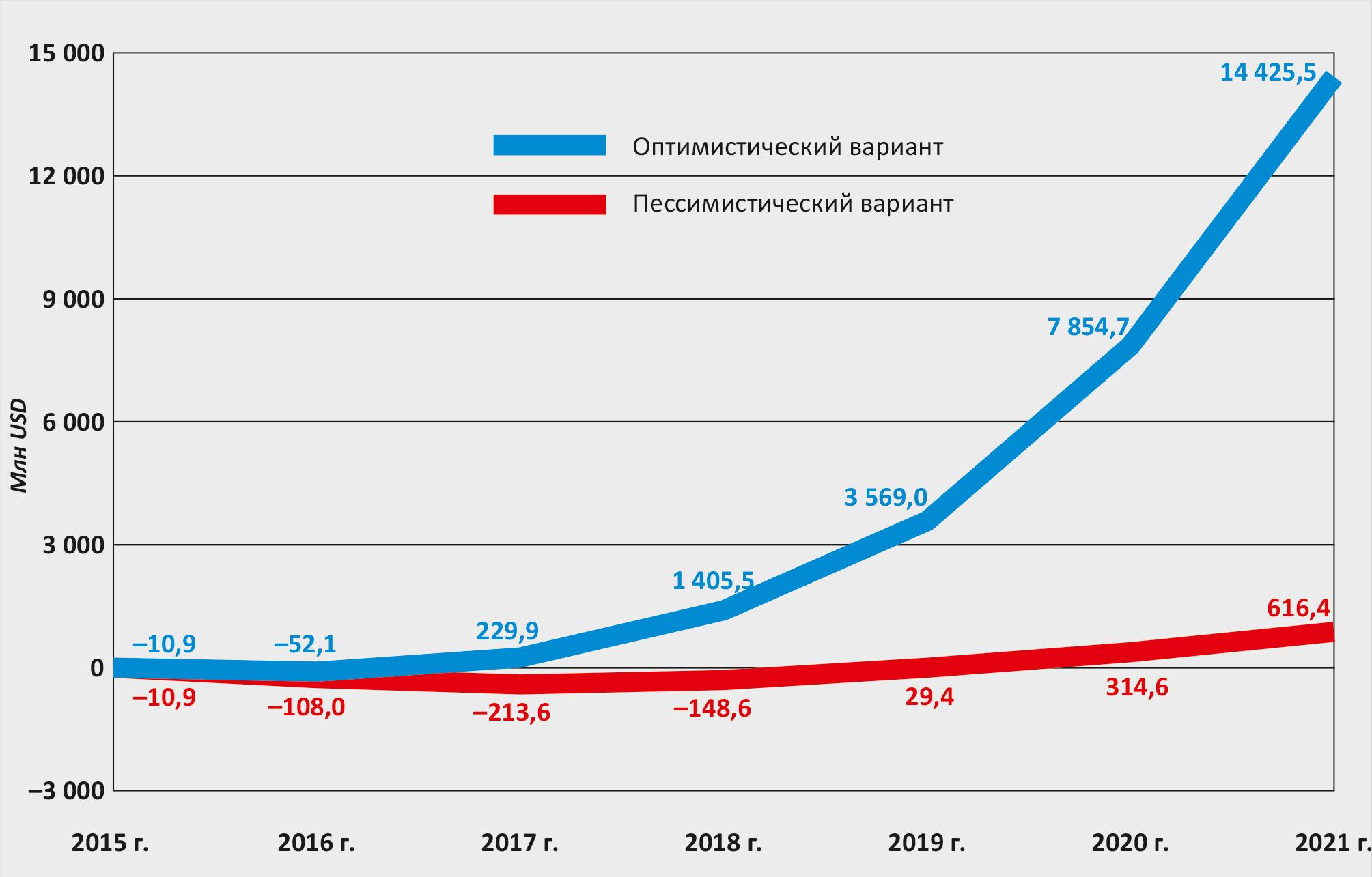 Рисунок 1.1 – Прогноз дисконтированных денежных потоков по ЭкоТехноПарку (нарастающим итогом)