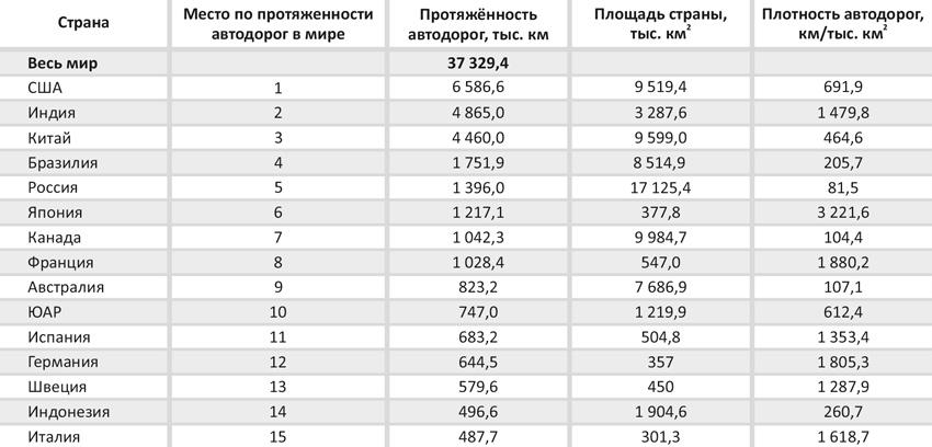 Информация о странах с наибольшей протяжённостью автомобильных дорог