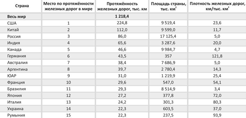 Информация о странах с наибольшей протяжённостью железных дорог