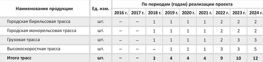 Объём заказов в работе по годам реализации проекта (пессимистический сценарий)