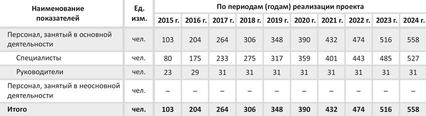 Состав и среднесписочная численность персонала по категориям