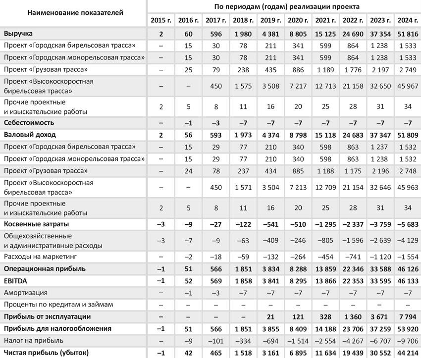 Прогнозный отчёт о прибылях и убытках по проекту, млн USD