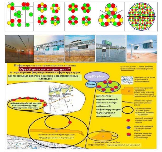 Транспортно-сетевая инфраструктура Оренбургская паутинка и её элементы
