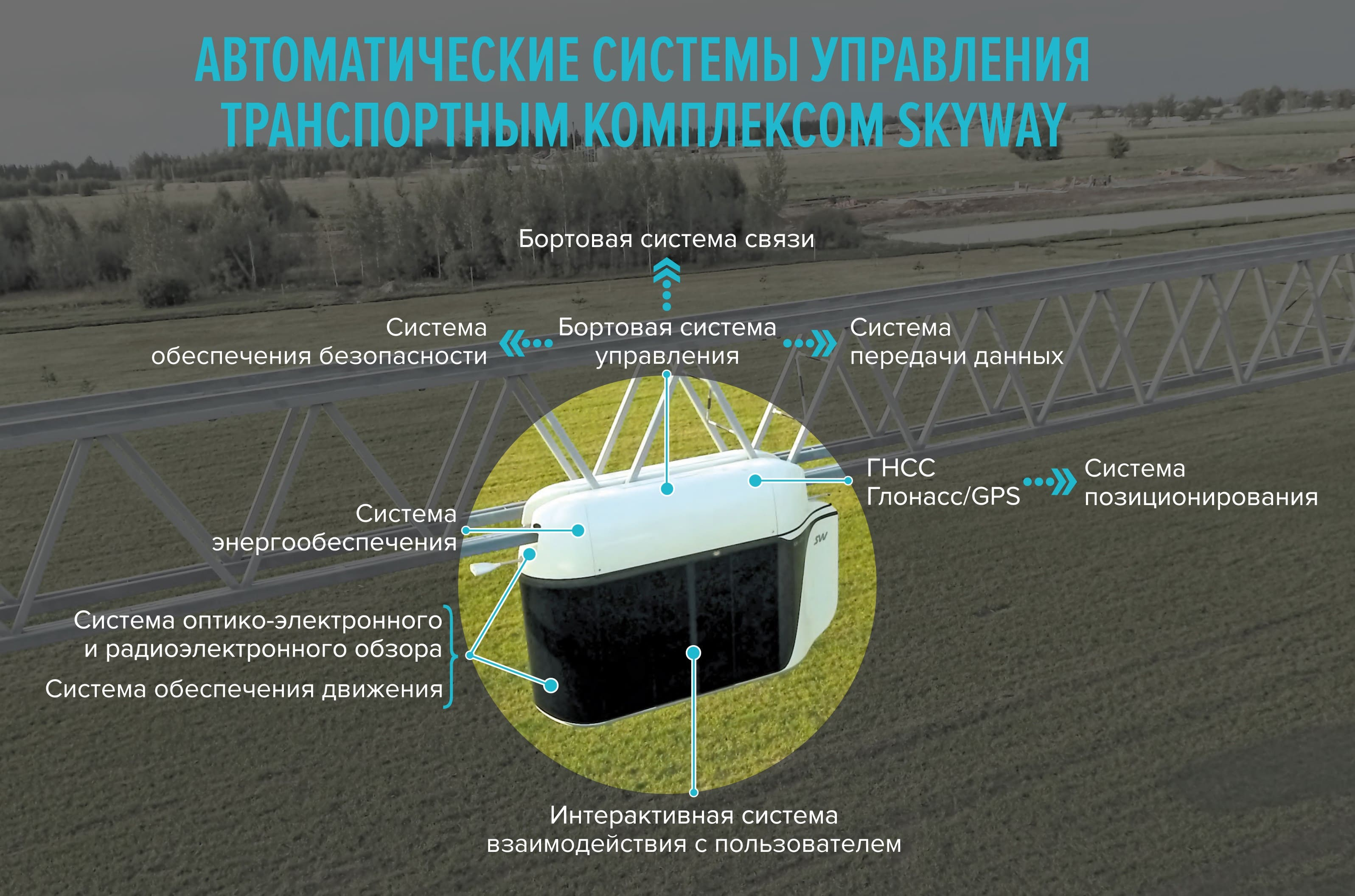 Automatic-systems-skyway