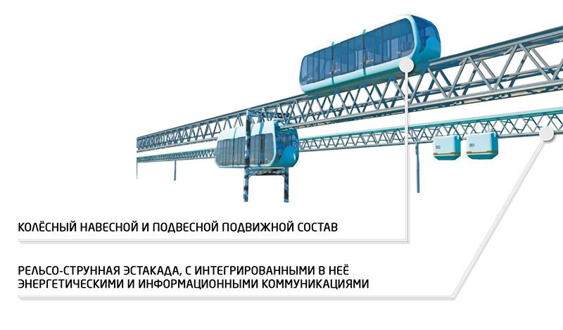 Путевая структура и подвижной состав SkyWay
