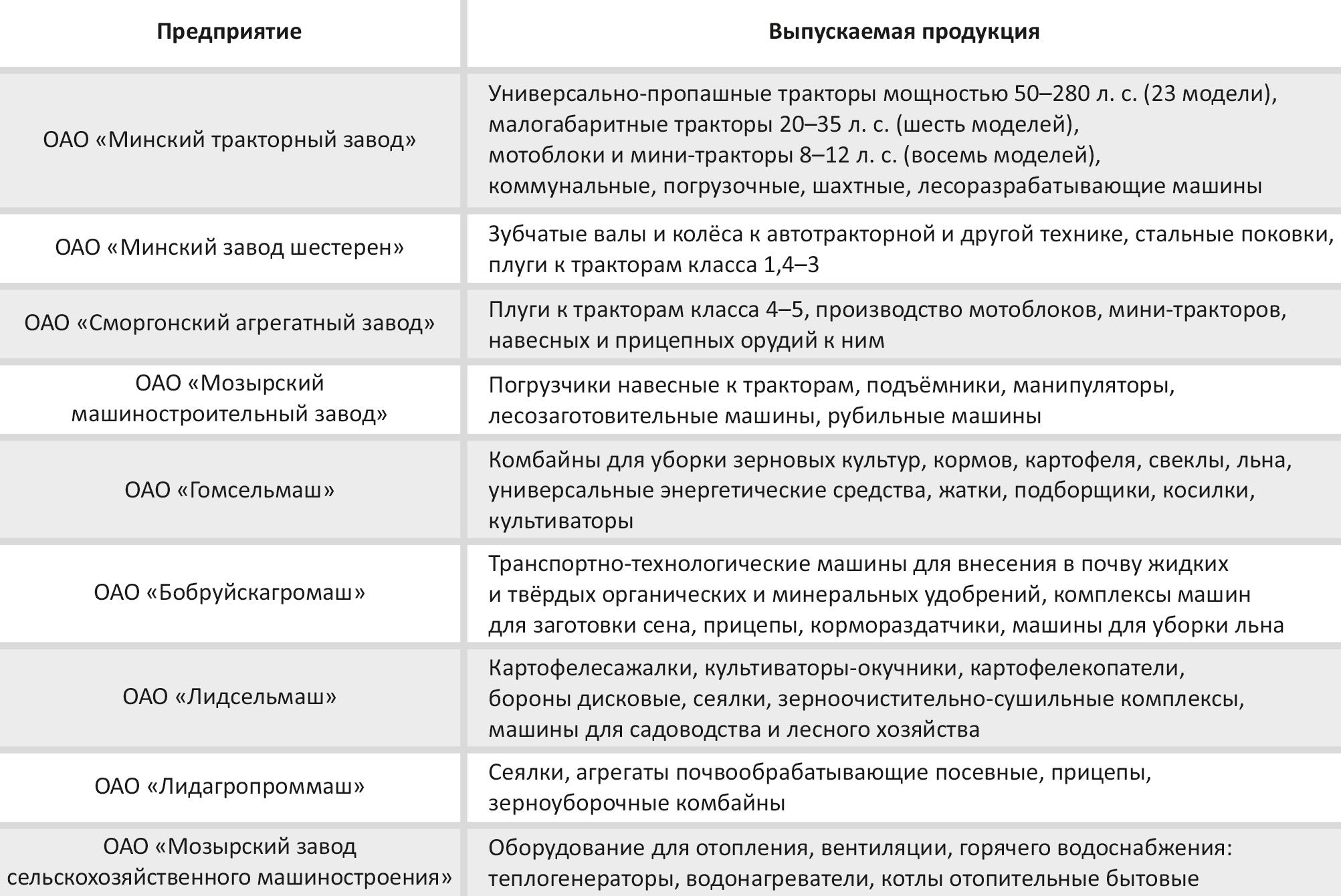 Основные предприятия тракторного и сельскохозяйственного машиностроения в Республике Беларусь