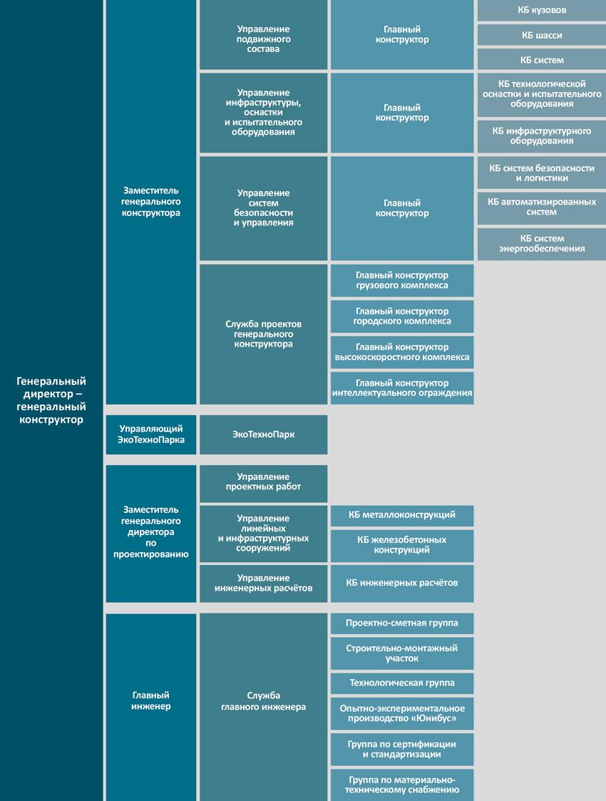 Проектно-конструкторское управление
