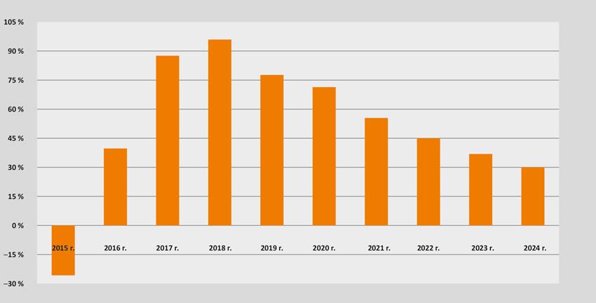 Динамика рентабельности активов по годам, %