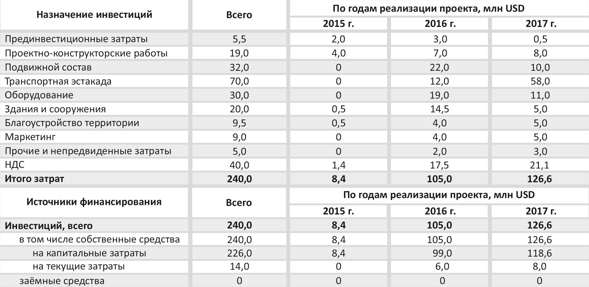 Таблица 1.1 – Инвестиционный план, млн USD