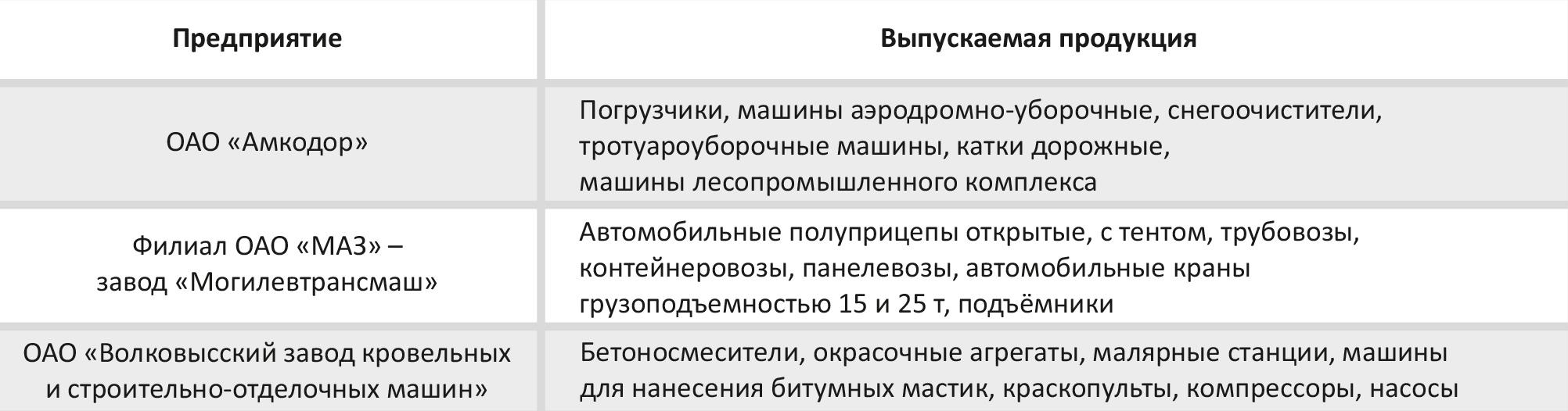 Основные предприятия строительного, дорожного и коммунального машиностроения в Республике Беларусь