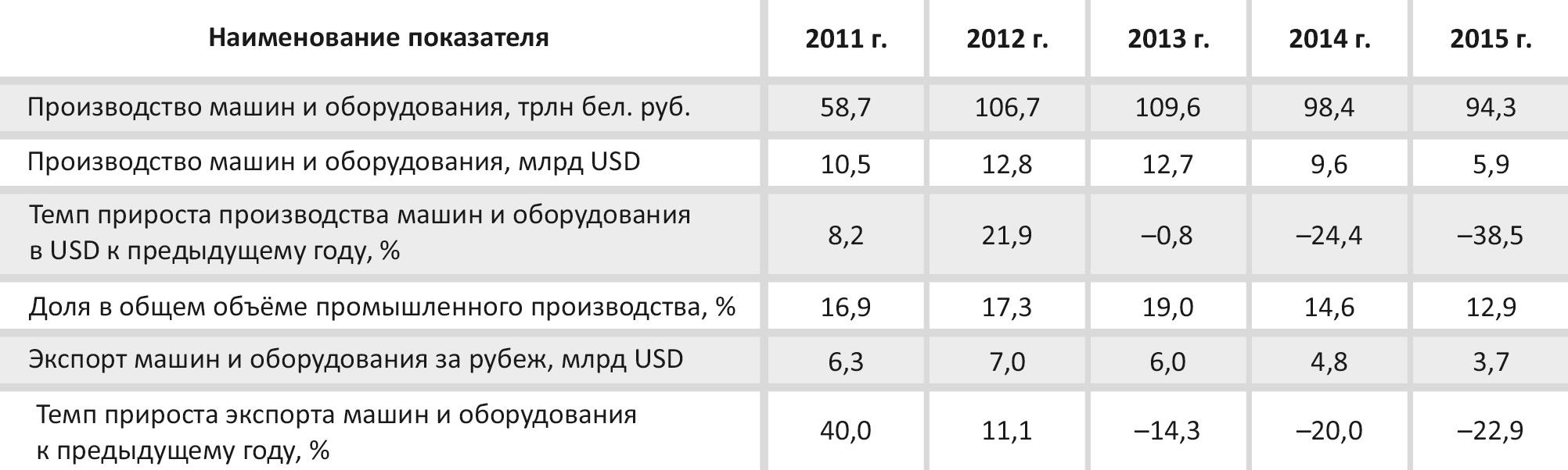 Динамика показателей машиностроения Республики Беларусь