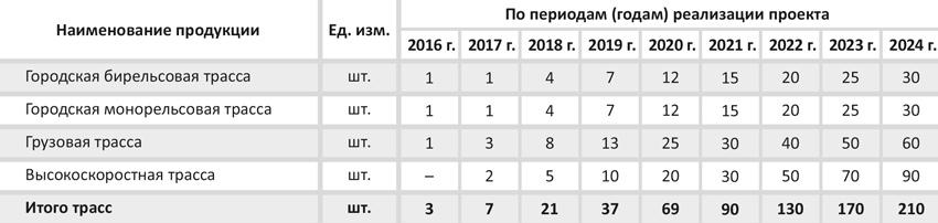 Объём заказов в работе по годам реализации проекта (оптимистический сценарий)