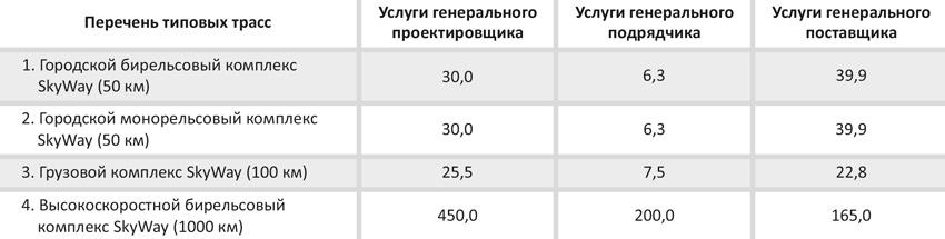 Планируемая цена услуг по проектированию и строительству для типовых трасс, млн USD