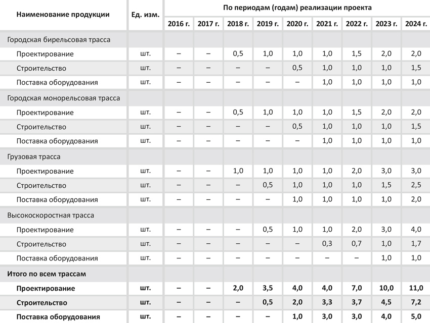 Программа производства и реализации услуг (пессимистический сценарий)
