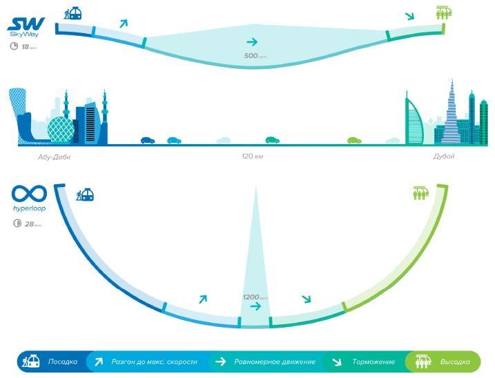 сравнение-skyway-и-hyperloop-илона-маска-min