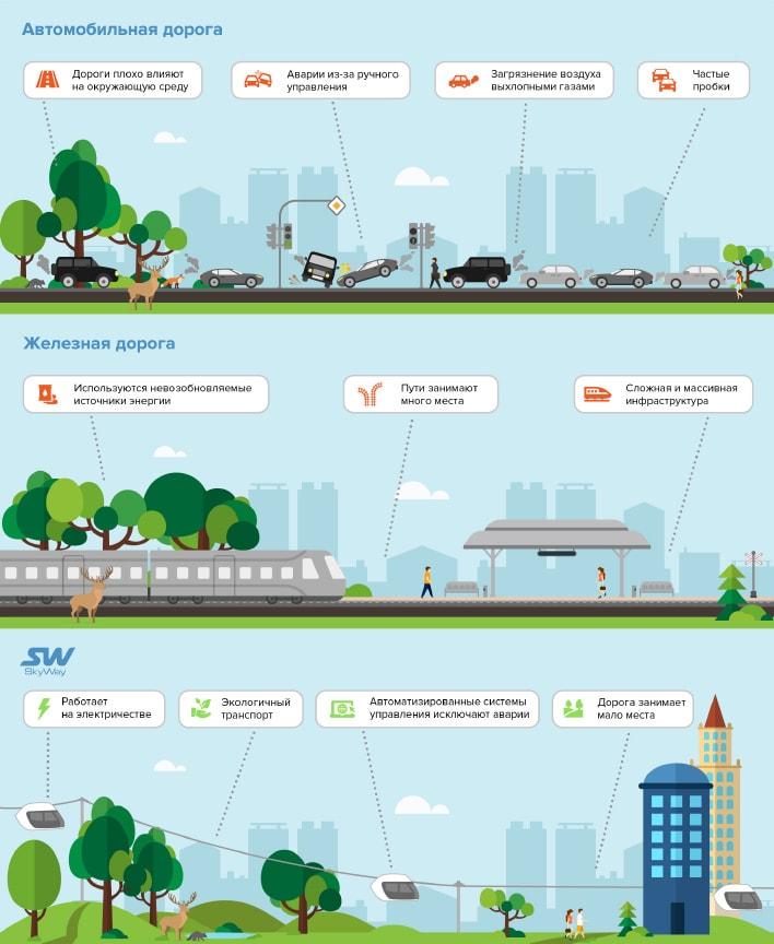 сравнение-skyway-с-другими-видами-транспорта-min