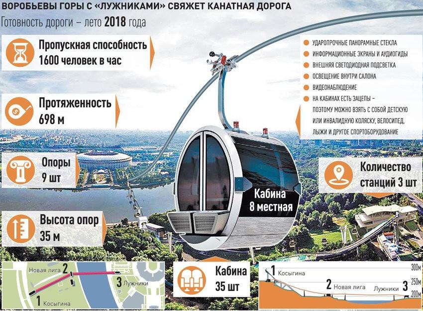 московская канатная дорога воробьевы горы лужники