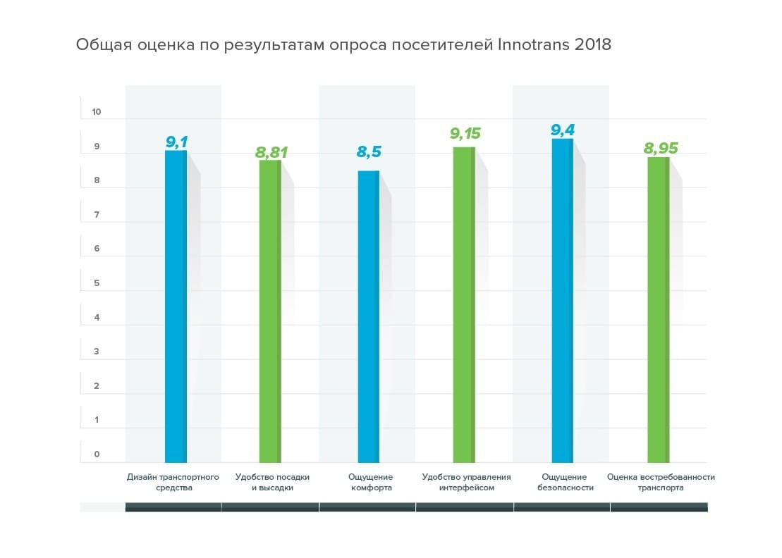 общая-оценка-по-результатам-опроса-посетителей-innotrans-2018