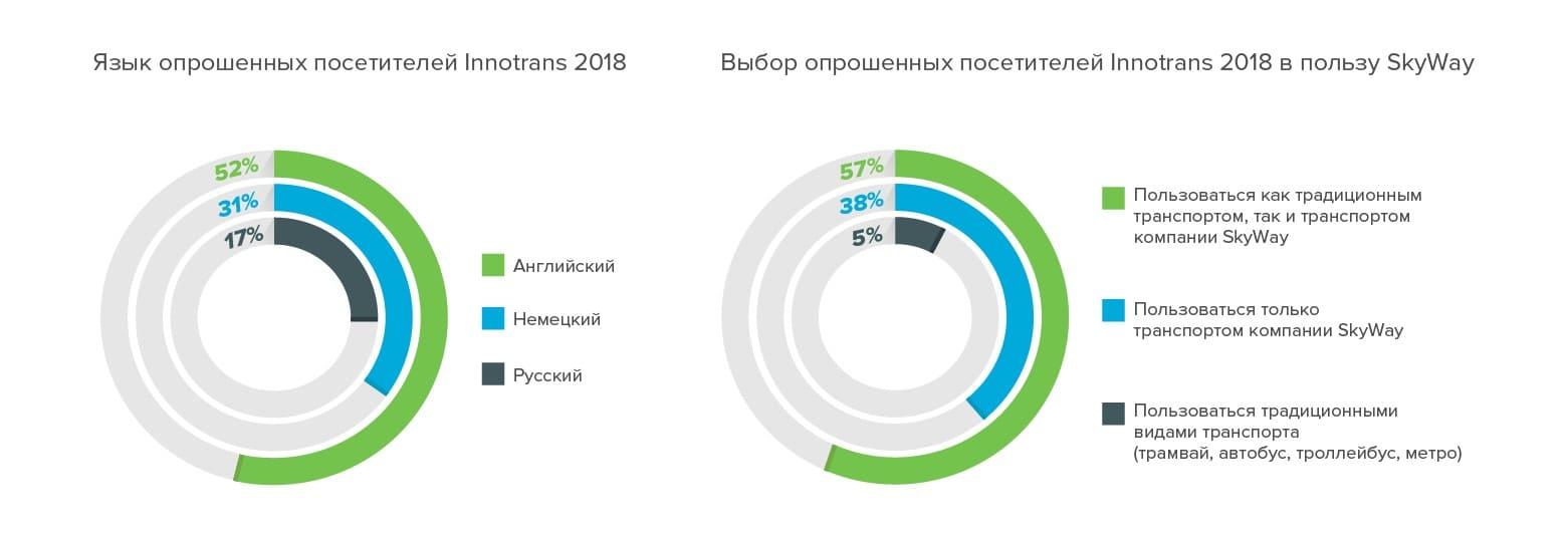 язык-опрошенных-посетителей-innotrans-2018