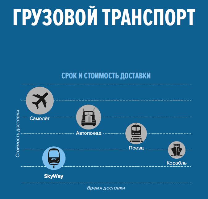 грузовой-транспорт-скайвей-2